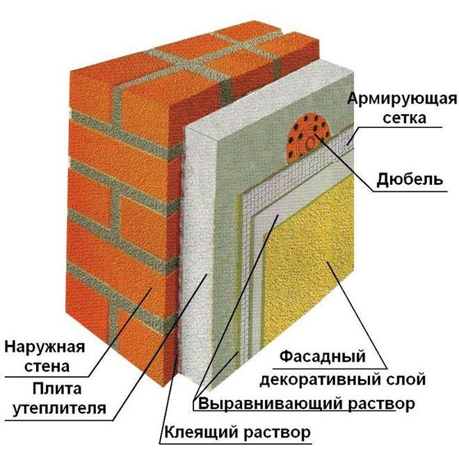 Утепляем наружные стены