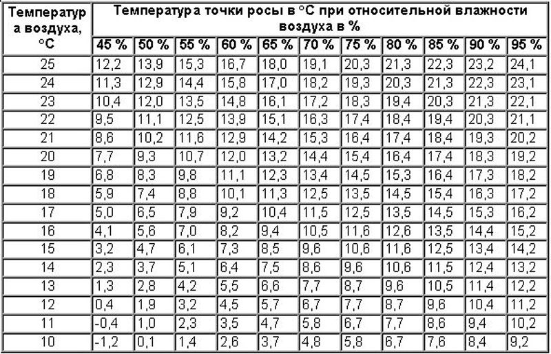 tablica-opredeleniya-tochki-rosy