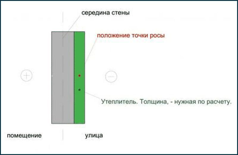 tochka-rosy-vnutri-uteplitelya