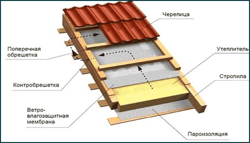 sistema-izolyacii-mansardnoj-kryshi