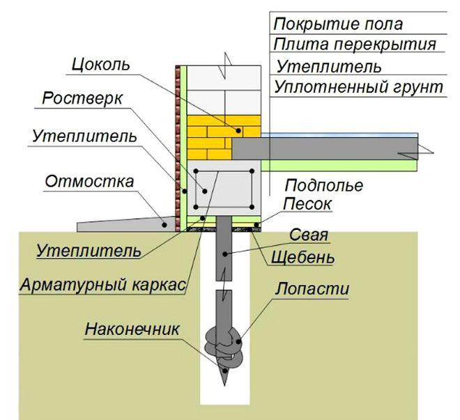 Uteplenie-tsokolya-i-perekrytiya