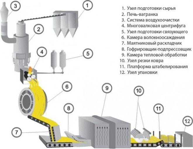Tehnologicheskij-protsess-proizvodstva