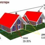 Чтобы голова зимой не болела: утепляем потолок в деревянном доме