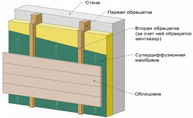 Shema-utepleniya-doma-iz-kladochnogo-materiala