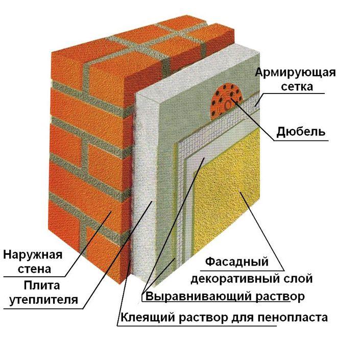 Shema-utepleniya-steny-po-shtukaturnoj-sisteme