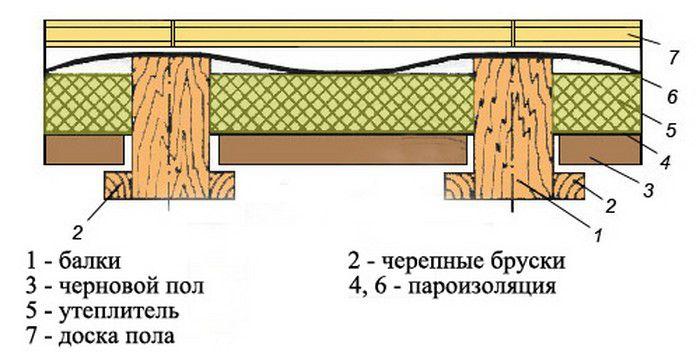 Uteplenie-cherdachnogo-perekrytiya-sverhu