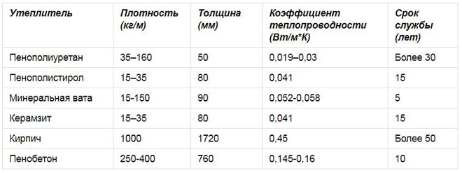 пенополиуретановый утеплитель характеристики