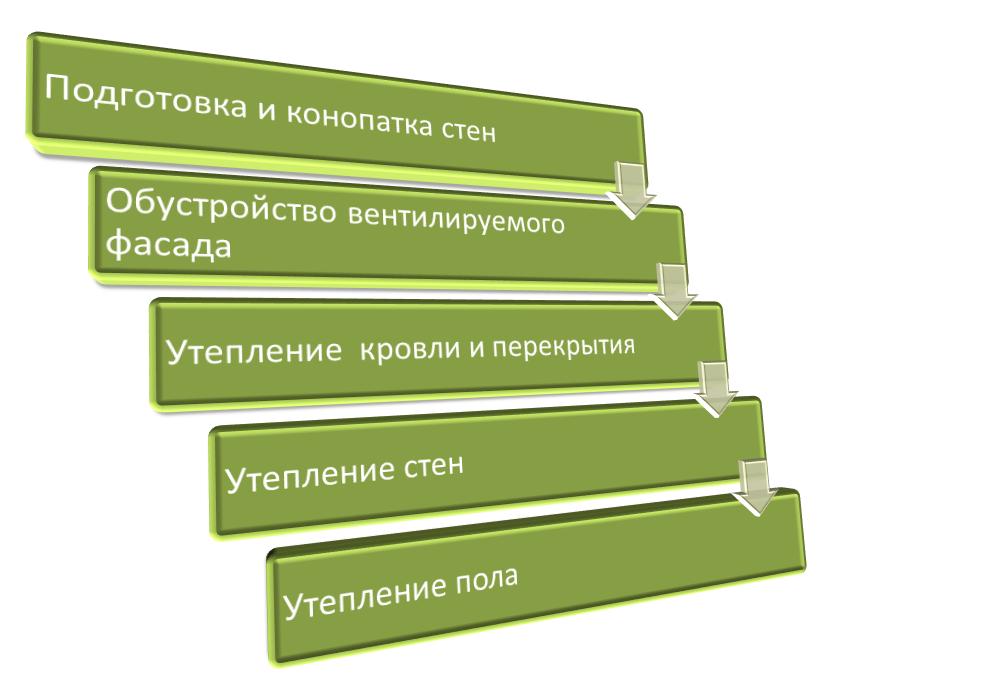 Схема утеплительных работ