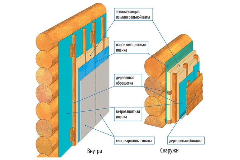Расчет толщины теплоизоляции