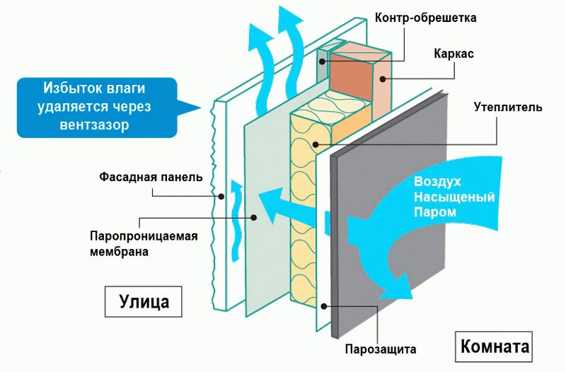 Схема вентиляционного зазора