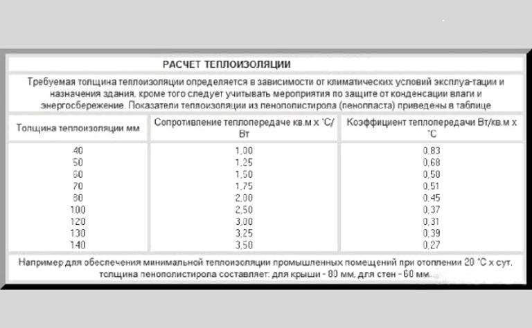 Расчет пенополистирола