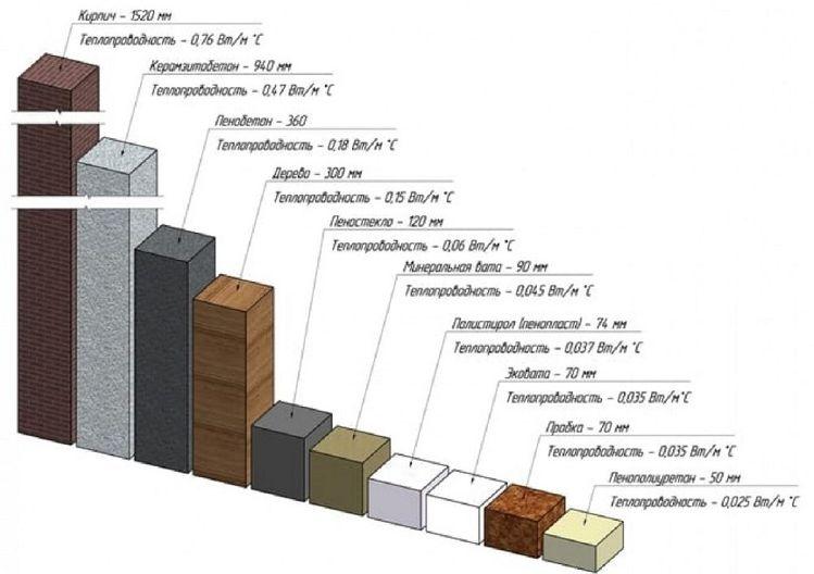 теплопроводность у древесины в сравнении с другими матер