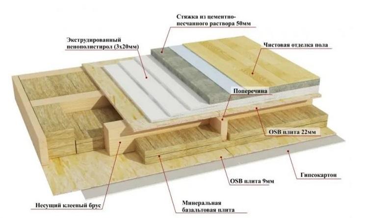Пошаговая инструкция монтаж утеплителя на винт сва